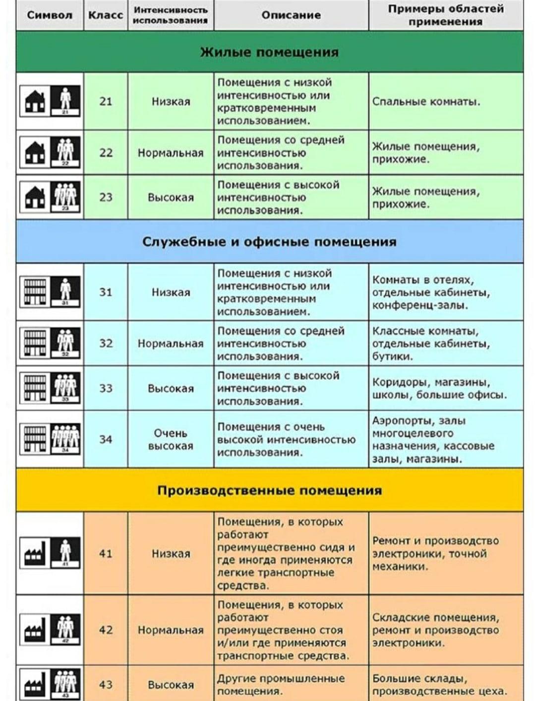 классы линолеума и примеры областей применения