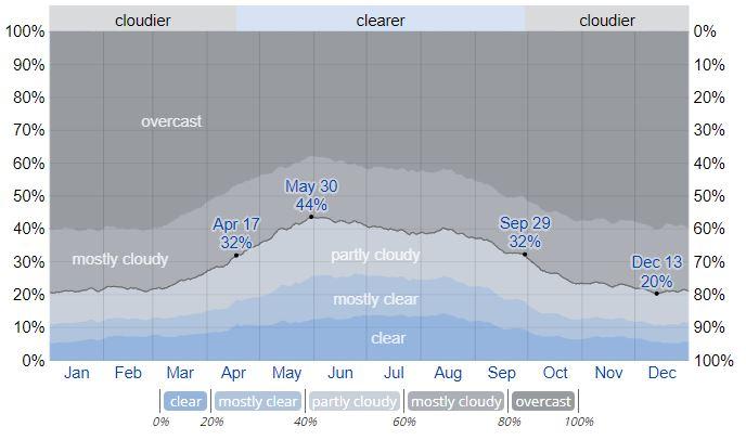 Усредненные показатели облачности в Тромсё в течение года (с сайта weatherspark)