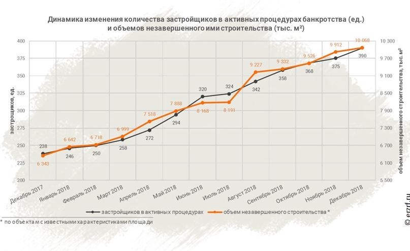 банкротство застройщика 2018 в спб
