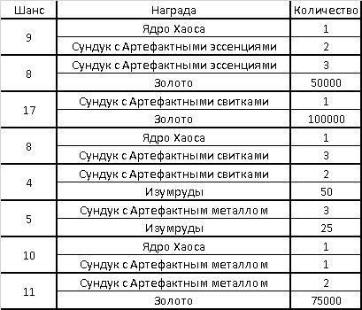 Календарь ивентов на Июль 2020 в Мобильных Хрониках Хаоса, изображение №31
