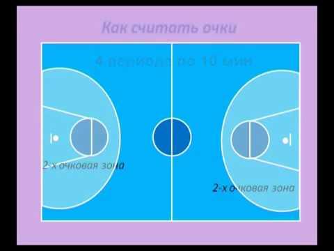 Правила игры в баскетбол для начинающих