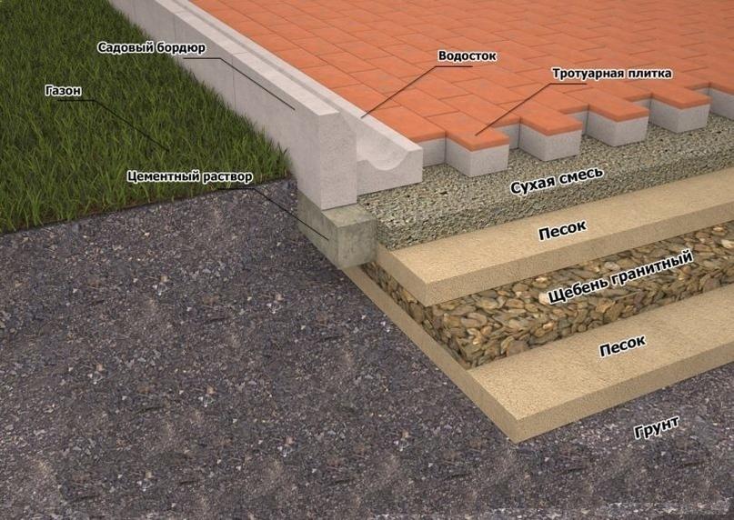 Как правильно положить тротуарную плитку, изображение №2