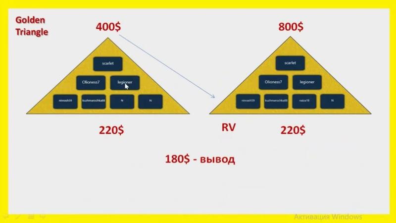 Золотой треугольникGolden Triangle инновационная программа 3