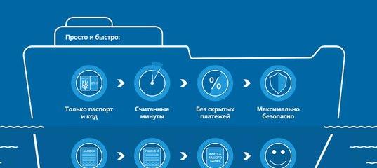 Кредит онлайн по паспорту и коду