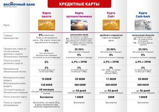 восточный банк кредит через мобильного агента бпс сбербанк кредиты на недвижимость калькулятор