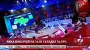 Парламентські вибори в Україні, явка виборців і правопорушення Виборчий марафон на ZIK 21.07.19