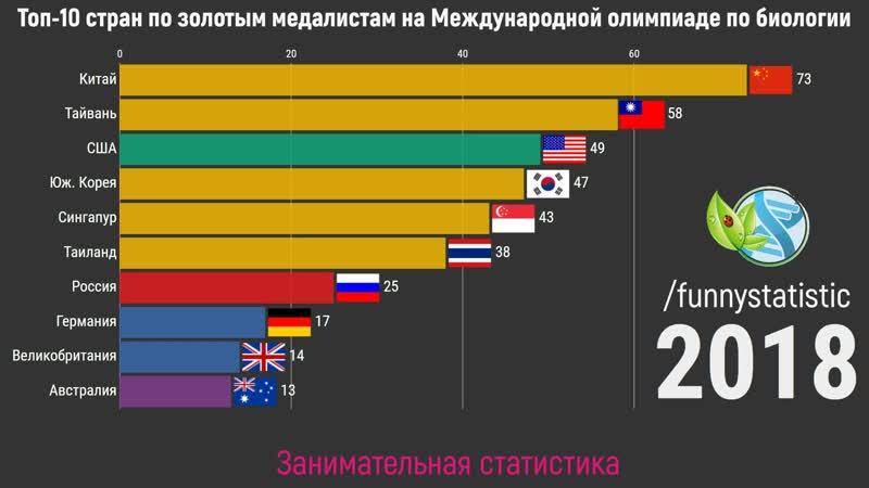 Топ 10 стран по золотым медалям на Международной олимпиаде по биологии 1990 2019