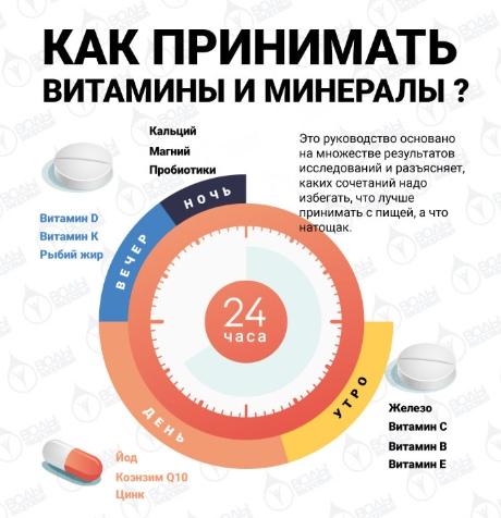 Схема приема витаминов при похудении