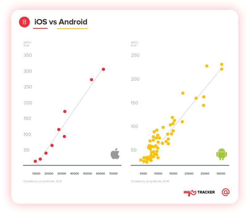 Профиль мобильного геймера: исследование myTracker, изображение №8