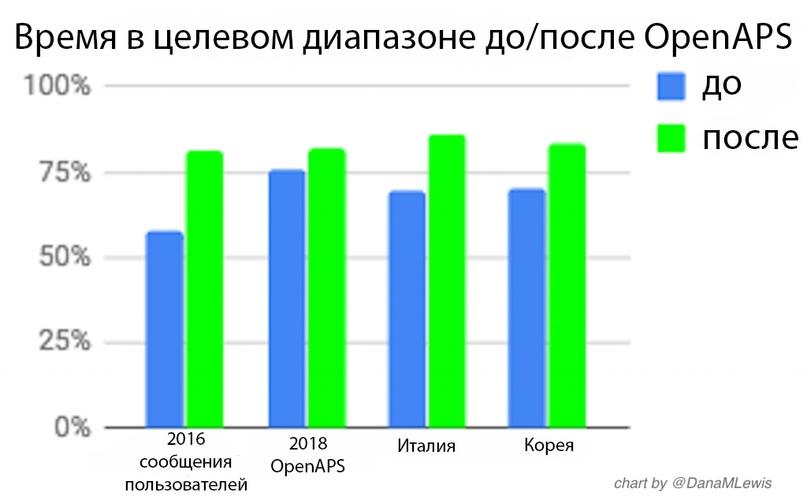 Время в целевом диапазоне до и после OpenAPS