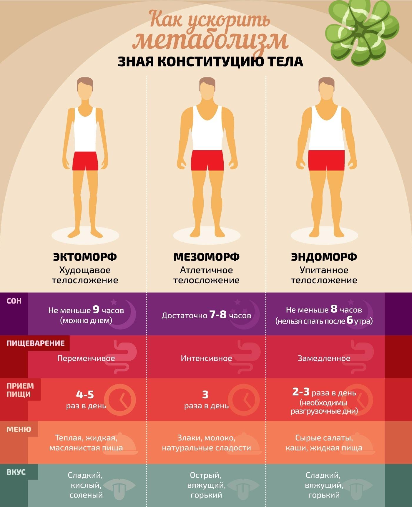 Как ускорить метаболизм для похудения меню