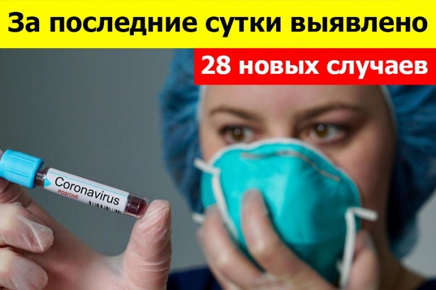 По состоянию на 10:00 15 июля всего 1426 зарегистрированных и подтверждённых случаев инфекции COVID-19 на территории Донецкой Народной Республики