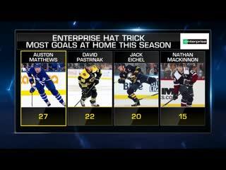 Enterprise hat trick njd and tor jan 14, 2020