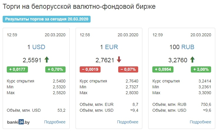 Курс доллара в Беларуси достиг нового рекордного значения