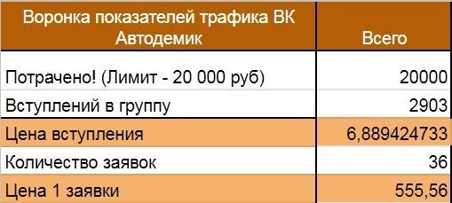 Продвижение магазина автозапчастей ВКонтакте, изображение №12