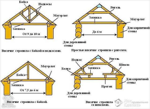 Схемы стропильной системы двухскатной крыши