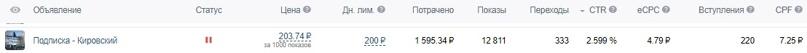 Как мы получили 1351 подписчика «Вконтакте» по 7₽ за 1 месяц для MRMAG.RU, изображение №20