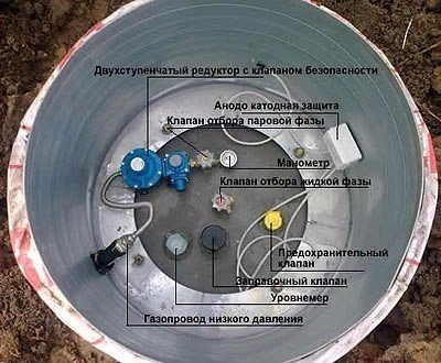 Установка газгольдера на даче  Самый современным и наиболее выгодным...