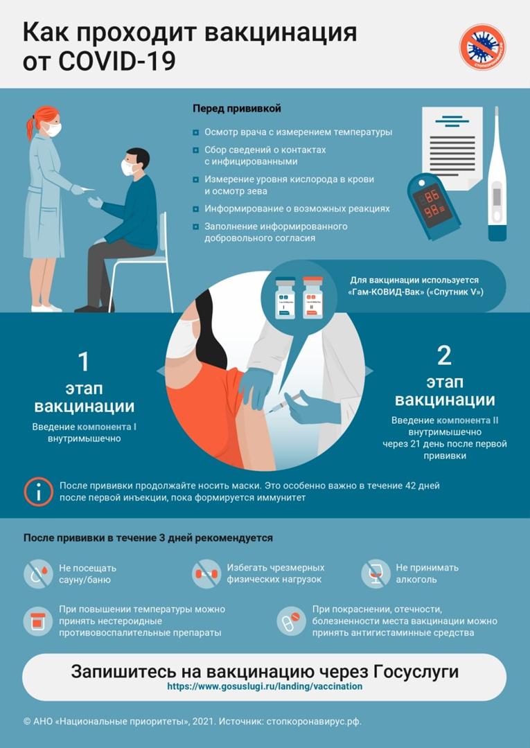 Как проходит вакцинация от COVID-19?