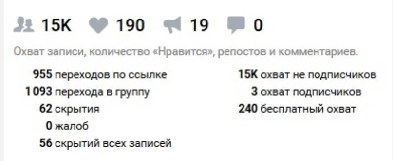 Статистика промопоста