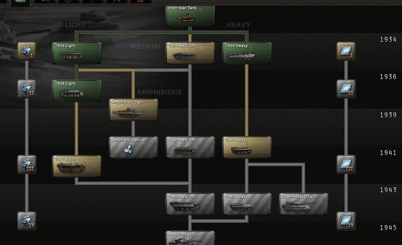 Дневник разработчиков Hearts of Iron IV — Конструктор танков, изображение №7