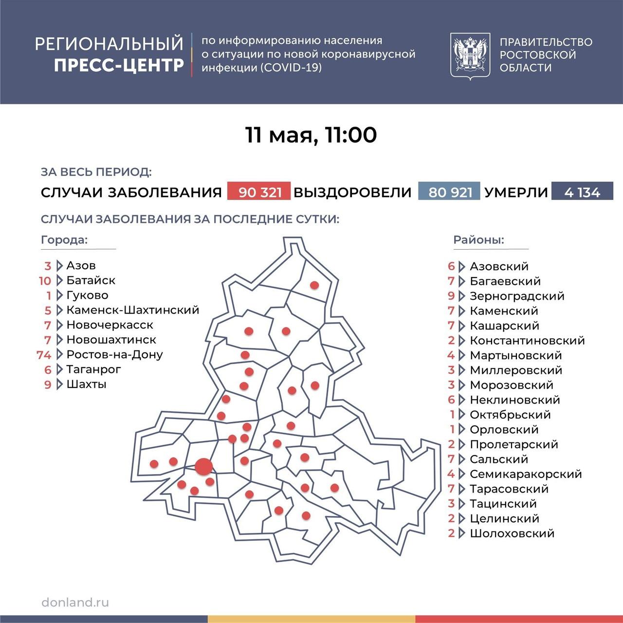 На Дону число инфицированных COVID-19 составляет 205, в Таганроге 6 новых случев
