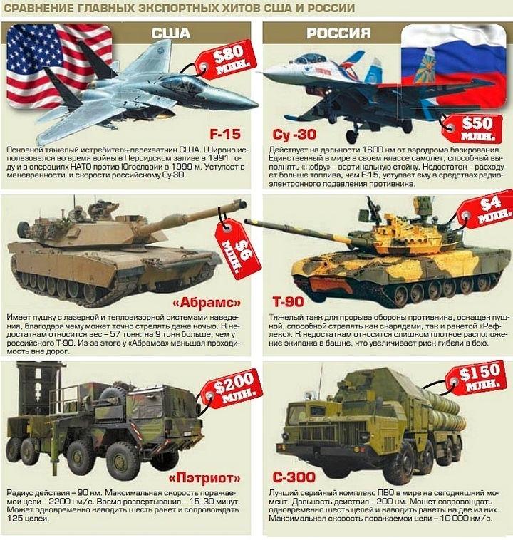 Военная техника РФ и США