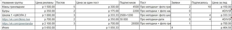 Анализ эффективности рекламы в группах (размещение по одному посту в группе)