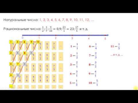 Биекция алеф нуль континуум и почему не существует ни точек ни отрезков