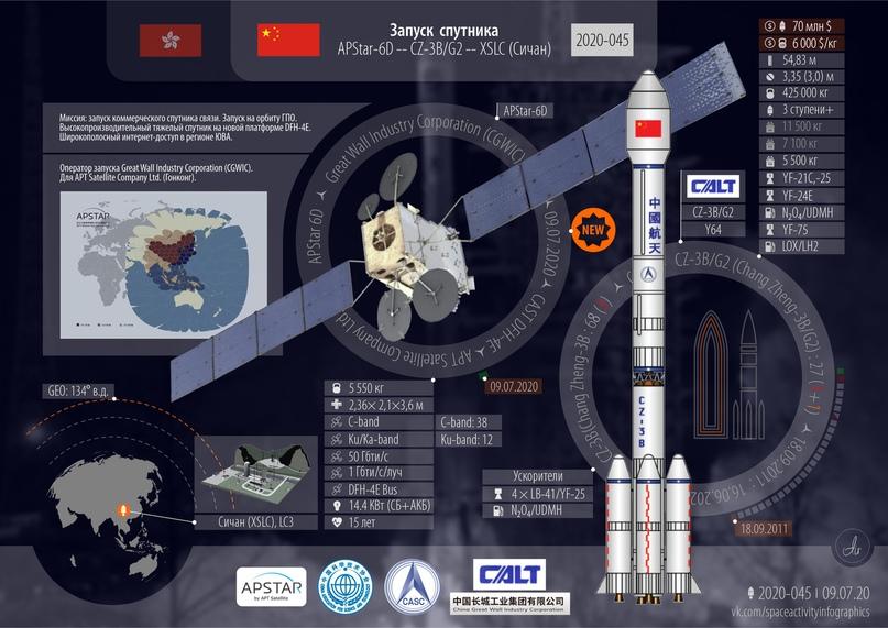Успешный запуск. 50-й в 2020 году! 18-й от Китая. Тяжелый коммерческий спутник связи на GEO., изображение №2